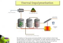 process of thermal depolymerization
